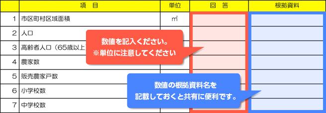行政チャート表