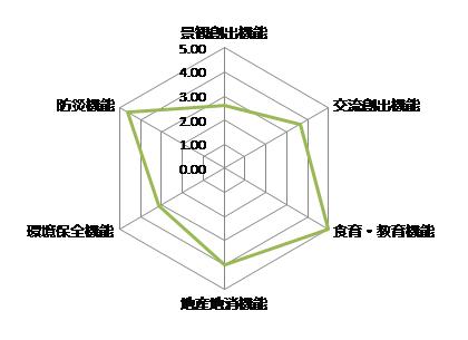 多面的機能チャート(地区単位)を追加しました。